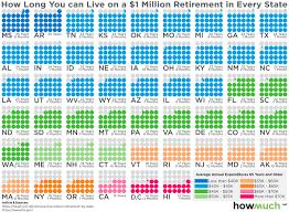 Massachusetts Group 2 Retirement Chart Got 1 Million To Retire Heres How Long It Will Last In