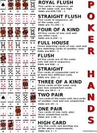 Poker Winning Order Chart Printable Poker Hands Ranking Chart