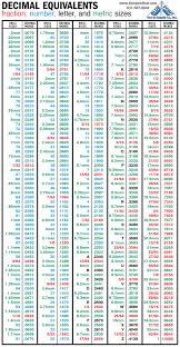 Decimal To Fraction Drill Chart List Of Drill And Tap Sizes Wikipedia Tap Size Chart