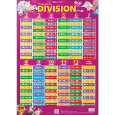 Chart Times Tables Division Facts Double Sided