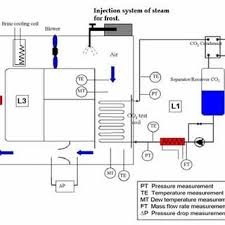 pdf numerical modeling and experimentation on evaporator coils for schematic diagram of canmetenergy test set up