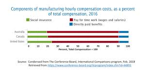 Wcb Assessable Earnings Chart Workers Comp Perspectives Ideas From And About The World