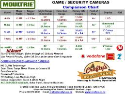 Moultrie A30i Game 12mp Spy Trail Security Game Camera