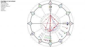 Jeff Bezos Astrology Horoscope Divorce 2018 2019 Archives