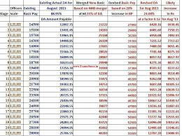 Marines Pay Chart 2013 Bank Probationary Officer Po Clerk Expected Salary After