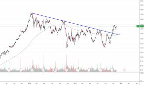 Cat Stock Price And Chart Nyse Cat Tradingview
