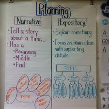 Anchor Charts For Writing Expository Writing Diagram Get Rid Of Wiring Diagram Problem