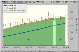 Stock Trends Chart Of Valeant Pharmaceuticals Intl Vrx