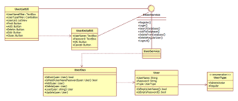 design patterns   use case to class diagram   how do i    stack    class diagram
