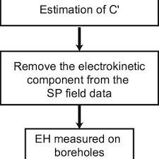 Flow Chart Of The Different Steps To Estimate The Redox