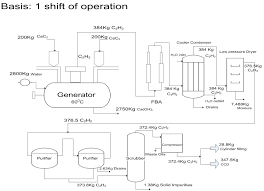 Calcium Chloride Production Flow Chart Flowchart Of The