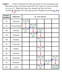 Radioactive Isotopes Chart Isotopes And Radioactivity Tutorial