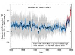 Climate Change Temperature Chart Temperature Plateau Likely Due To Deep Ocean Warming