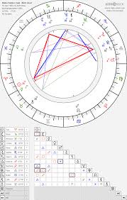 Blake Fielder Civil Birth Chart Horoscope Date Of Birth Astro