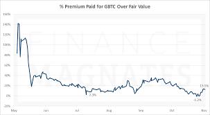 Gbtc Quote Simple Bitcoin Fund Gbtc Sell Usd