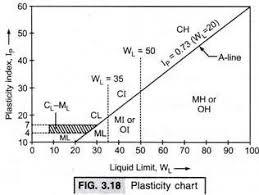 Casagrande Chart Image Result For Plasticity Chart Hd Pics Chart Diagram