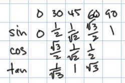 30 45 60 Chart Precalculus Notes Trig 3