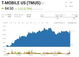 Stock Quote For T Cool Quotes T Mobile Stock Quote Cryptinfonet