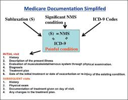 Medicare Eligibility Income Chart Medicare Documentation Requirements The Hurdle That