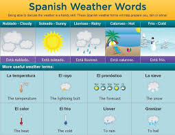Chart Translation Spanish Vocabulary Words For Weather In Spanish