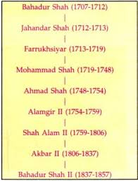 Mughal Empire Timeline Chart Decline Of The Mughal Empire In India