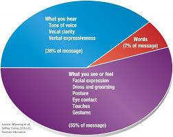 Nonverbal Communications That Work 1 Marwan Wahbi