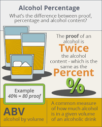 Types Of Drinking Glasses Chart Alcohol Percentage Contents Of Various Beverages