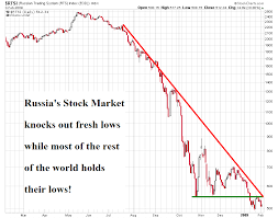 Russian Stocks And Ruble Comes Crashing Down