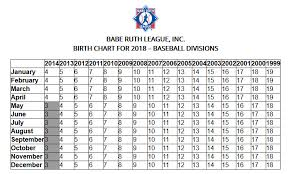 Date Of Birth Age Chart Age Chart Griffith Youth Baseball