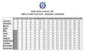 Select Baseball Age Chart Age Chart Griffith Youth Baseball