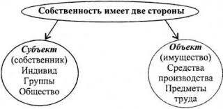 Экономические и правовые аспекты собственности Юридическое Две стороны собственности