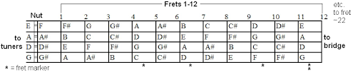 Bass Tuning Chart Mandolin Wikipedia