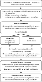 App Technology To Increase Physical Activity Among Patients