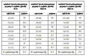 Cce Grading Chart Cce Grade Sheet Fa A Fa B Sa Padasalai No 1