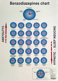 Benzo Strength Comparison Chart Benzodiazepine Equivalency Chart For Anyone Debating