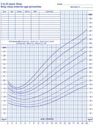 Greeting Card Size Chart Body Mass Index Chart Greeting Card