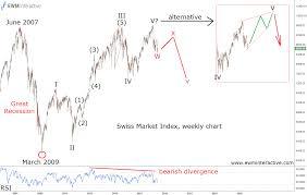 2009 Stock Market Chart Swiss Stock Market Is The Bull Run Over Ewm Interactive
