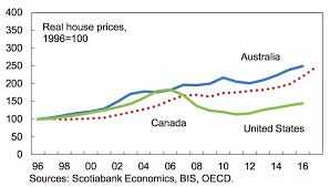 6 Charts That Show That Canadian Home Prices Are Still