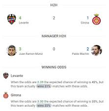 levante vs girona preview and