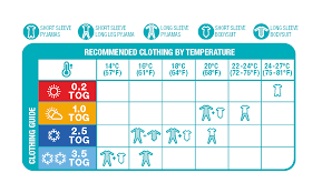 Baby Clothing Temperature Chart Faq Little Roo Gmbh