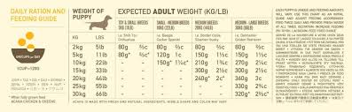 Dog Food Chart By Weight And Age Complete Diet Plan For Labrador Puppies And Dogs In India