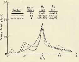 Figure 12 From Energy Spectra In Shallow U S Coastal Waters