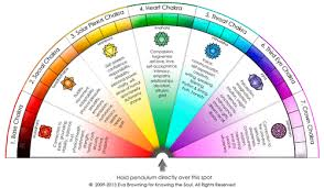 Ask Your Pendulum Chakra Pendulum Chart Free Download