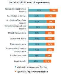 Skills Employers Look For What Cybersecurity Skills Do Employers Look For