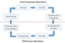 Food And Beverage Services Quick Guide Tutorialspoint