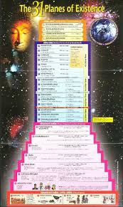 31 Planes Of Existence Chart 31 Planes Of Existence Buddhist Cosmology In 2019