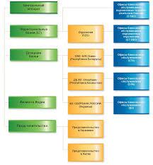 Описание и анализ Юго Западного банка оао Сбербанк России  Рисунок 1 1 Организационная структура ОАО Сбербанк России