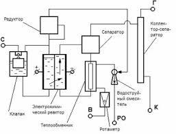 Реферат Эффективные методы очистки технических вод  Условные обозначения С ввод солевого раствора В ввод воды РО выход раствора оксидантов К выход католита Г выход водорода