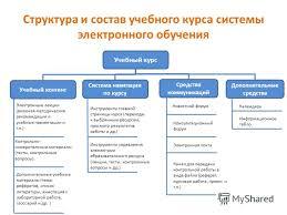 Презентация на тему Модель учебного процесса в  7 Структура и состав