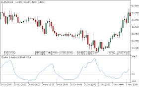 Chv Chart Chaikin Volatility Chv Metatrader 5 Forex Indicator